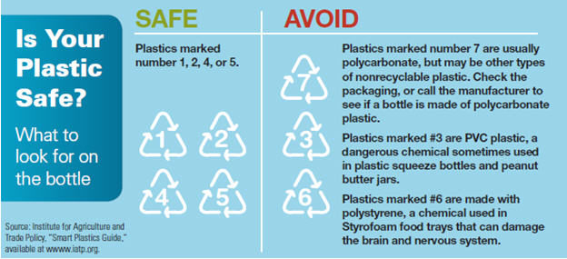 Are Plastic Bottles And Food Containers Safe Everyday Road To Healthy